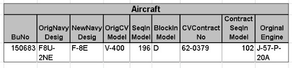 Original data from the Vought files.
